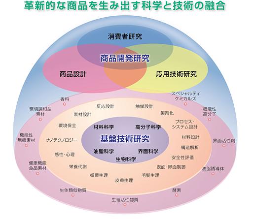 企業研究 花王