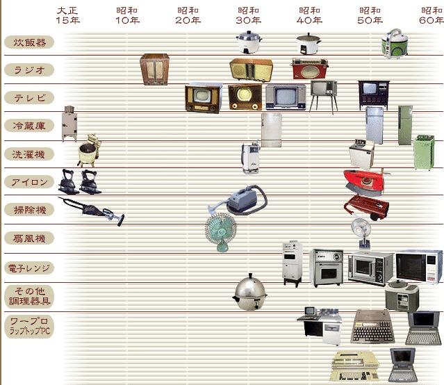 東芝製品年表