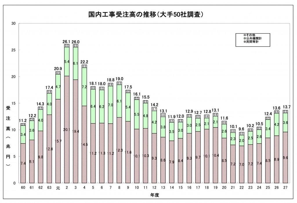 建設受注の統計データ