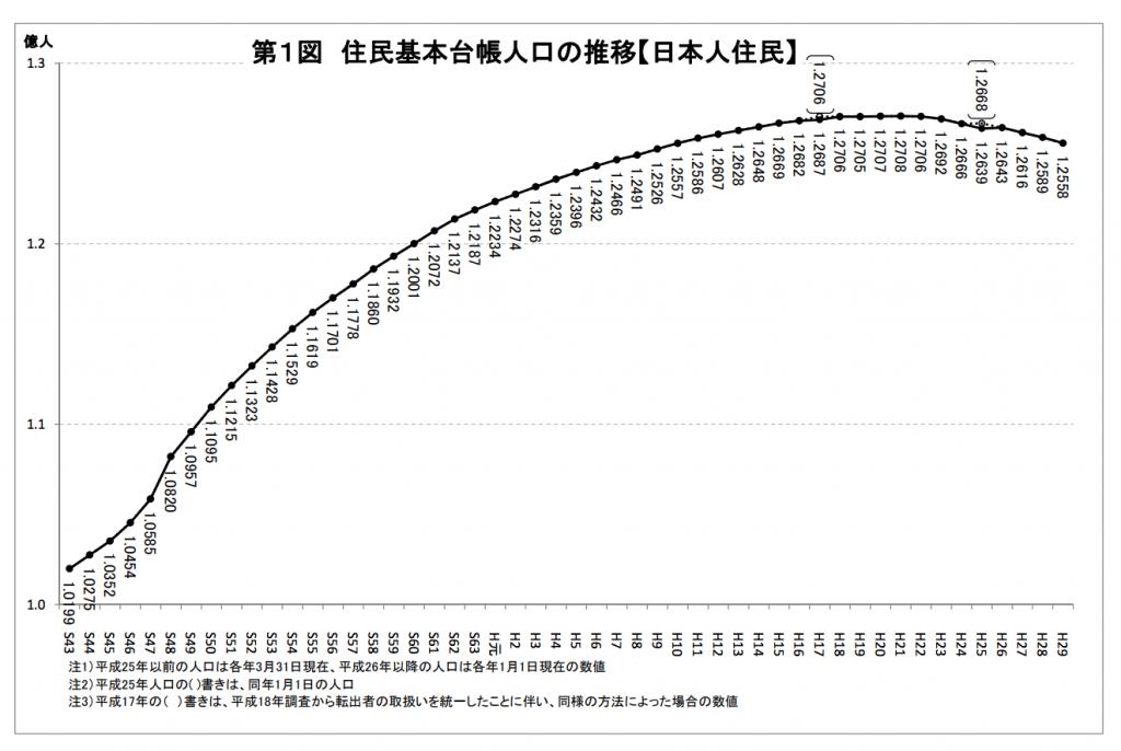 人口動態 定点観測