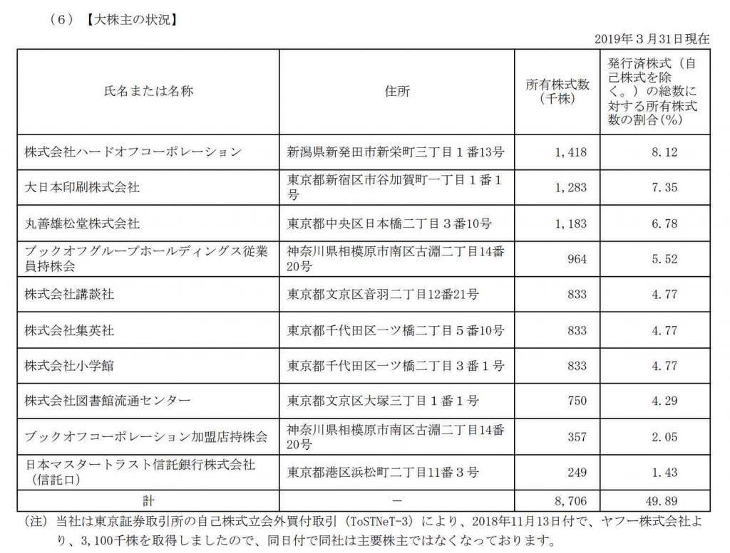 ブックオフ大株主状況201903