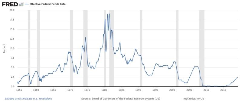 FRB政策金利グラフ