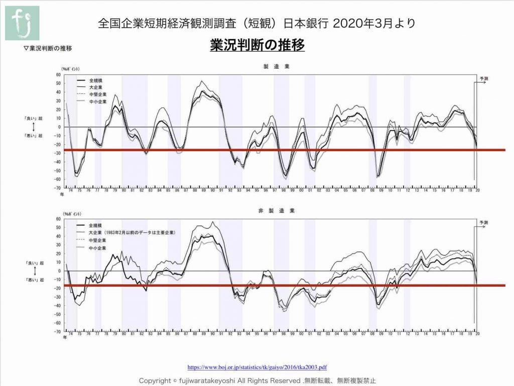 業況判断の推移_短観_202003