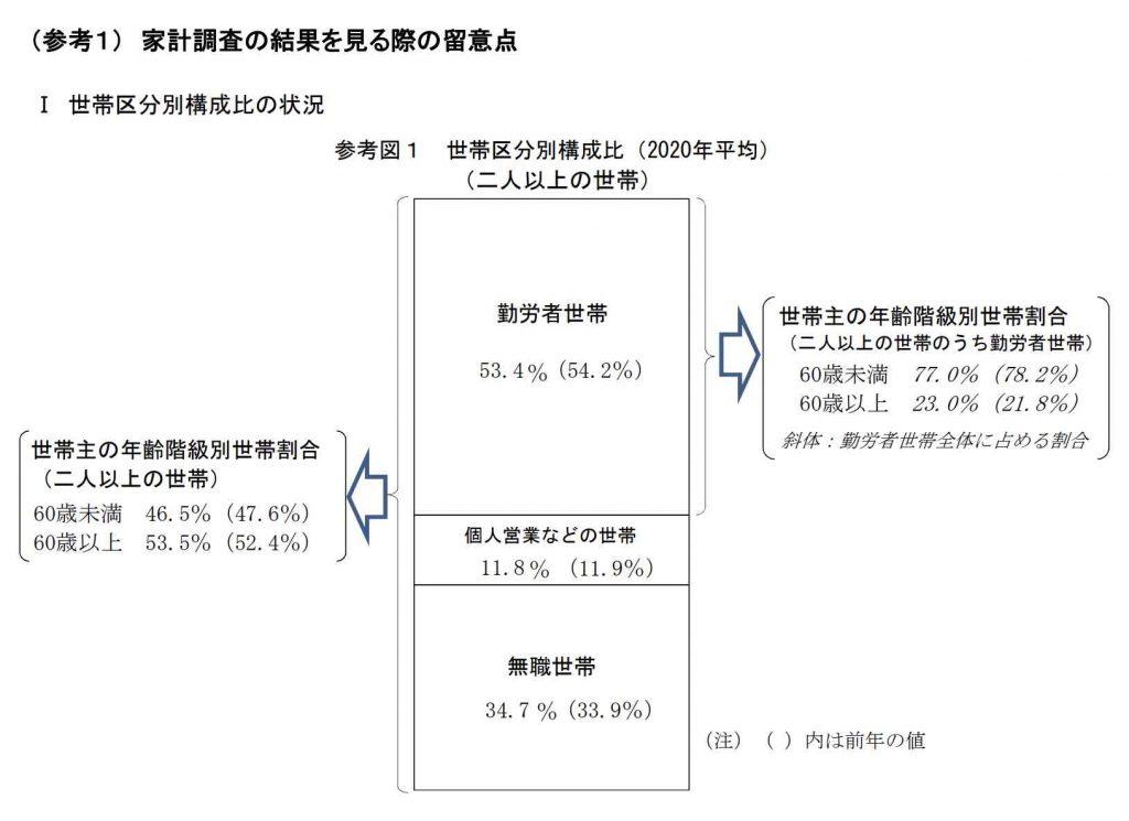家 計 調 査 報 告 -2021年(令和3年)1月分
