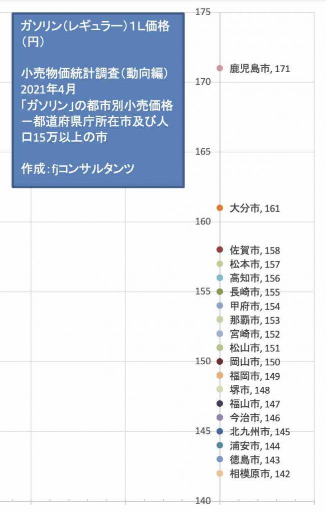 ガソリン(レギュラー)1L価格(円)2021年4月