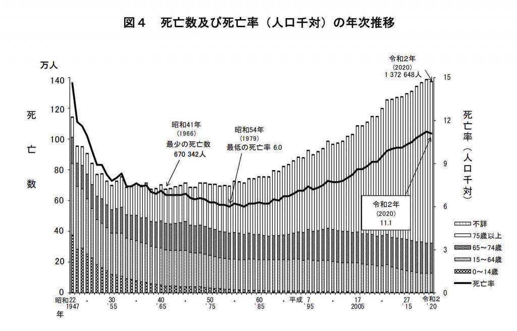 死亡数及び死亡率(人口千対)の年次推移