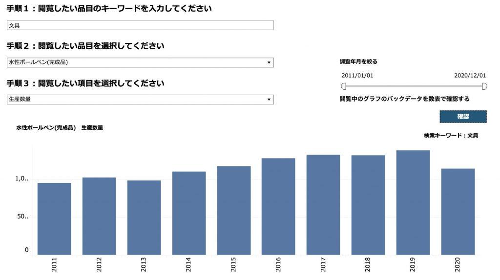 水性ボールペン生産量グラフ2021年