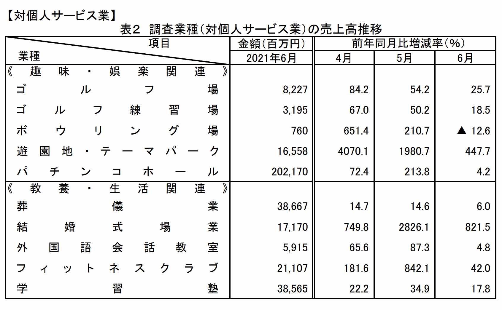 特定サービス産業動態統計調査2021